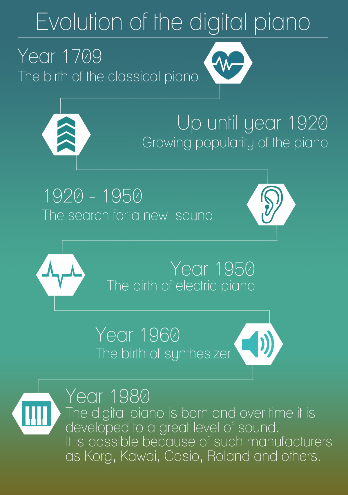 Digital Piano Evolution