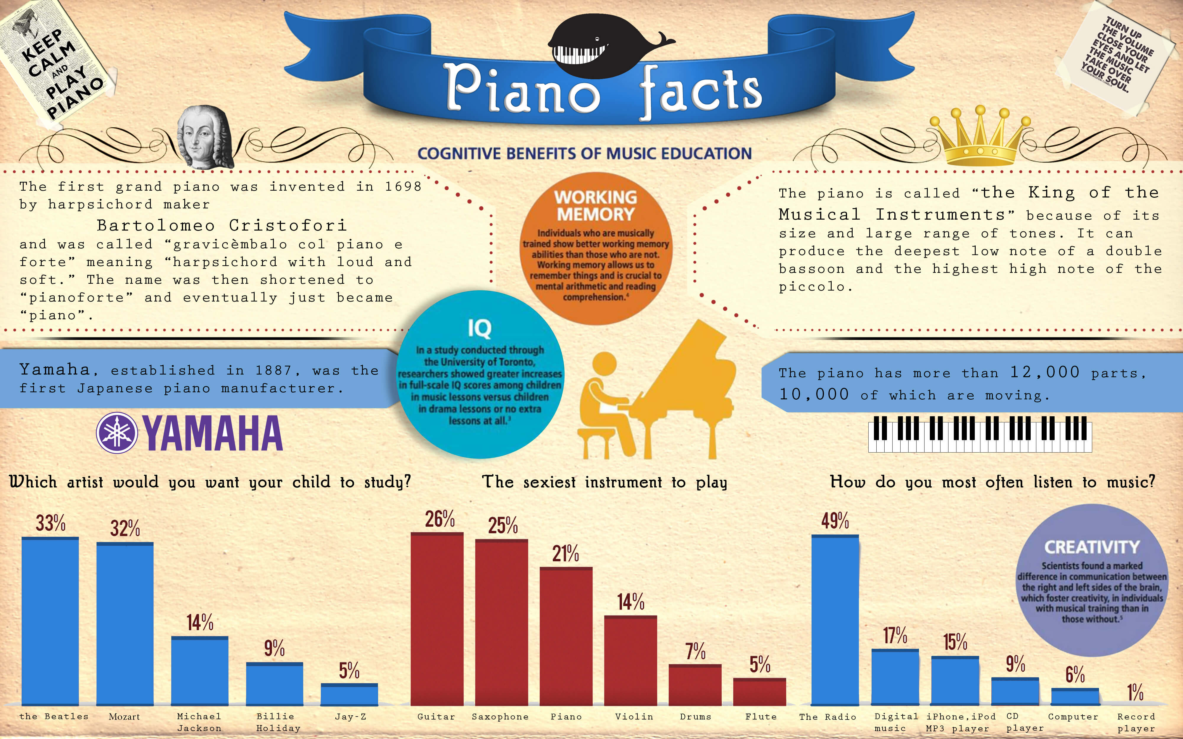 Infographic - Piano Facts