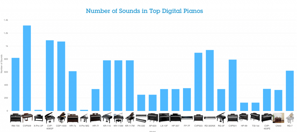 Number of Sounds in Top Digital Pianos